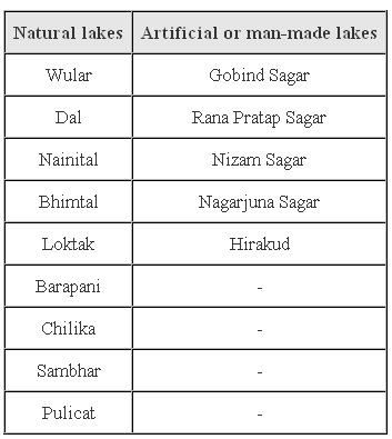 Chapter 3 Drainage - NCERT Solutions for Class 9 Geography