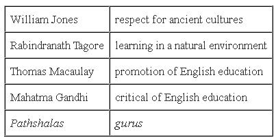 Chapter 8 Civilising the Native Educating the Nation - NCERT