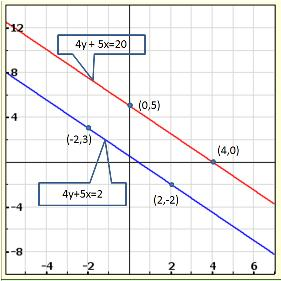 Chapter 3 Pairs of Linear Equations in Two Variables - RD
