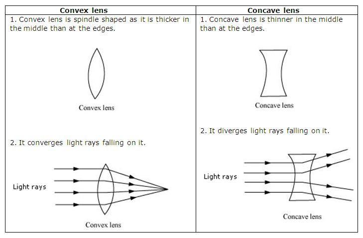 Chapter 15 Light NCERT Solutions For Class 7 Science CBSE
