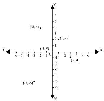 Chapter 3 Coordinate Geometry - NCERT Solutions for Class 9