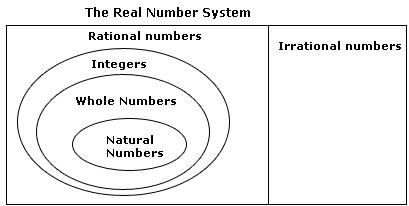 Chapter 1 Number Systems - NCERT Solutions for Class 9