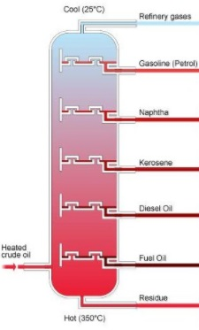 why a fractionation column is used in the fractional distillation of  qsnimg