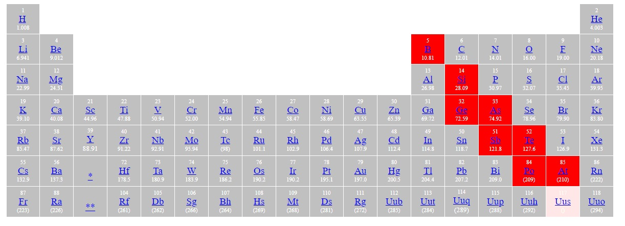 Where Are Metalloid Present In Periodic Table Hmotwdrr Chemistry