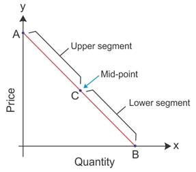 Explain The Geometric Method Of Measuring The Price Elasticity Of