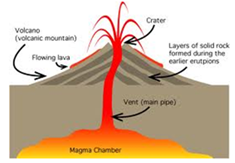 106 Energy Flow Energy Loss further Coal And Petroleum Natural Resources Inexhaustible Exhaustible Natural Resources also Top 10 Underground Houses besides A Prayer For Environment Ppsxfinal as well Explain The Formation Of Volcanic Mountains With The Help Of An Ex le 2gj7cetgg. on examples of earth