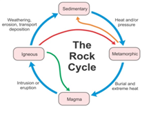 Explain The Rock Cycle With Geography Topperlearning Com