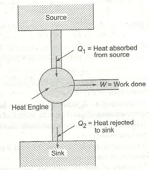 define efficiency of a heat engine also draw the symbolic 2016 venza engine diagram define efficiency of a heat engine also draw the symbolic representation of a heat engine