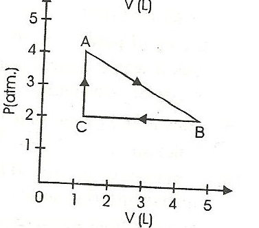 pressure is in nm-2 and volume is in litre  calculate work done during the  process from a to b, b to c, and c to a  also, calculate work done in the