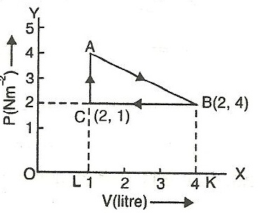 the p-v diagram drawn as per the question is shown in the figure