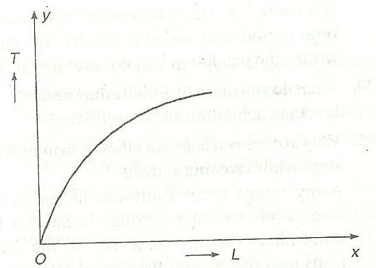 time period of pendulum