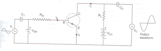 Draw the circuit diagram of a common emitter amplifier using an in a common emitter amplifier circuit the input signal voltage and output collector voltage are in opposite phase ie 180 out of phase ccuart Choice Image