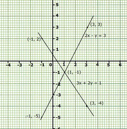draw the graphs of the equations 2x y 3 and 3x 2y 1 on the same coordinate  axes also find the point of intersection of the two lines from the graphs -