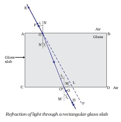A Draw A Labelled Diagram To Show The Refraction Of Light Through A
