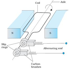 Describe briefly with the help of a labelled diagram the basic basic parts of the ac generator ccuart Choice Image