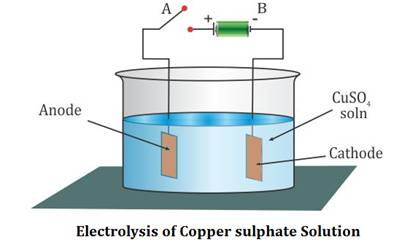 explain electrolysis of copper sulphate solution with diagram
