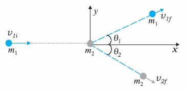 Derive Equation For Loss Of Kinetic Energy In Case Of A Completely