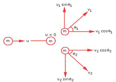 Two Identical Masses One At Rest And The Other Moving Undergo