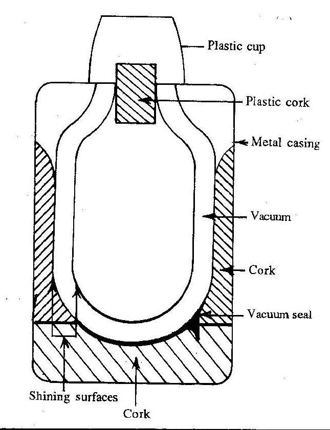 A Draw A Neat Diagram Of Thermos Flask B State How Heat