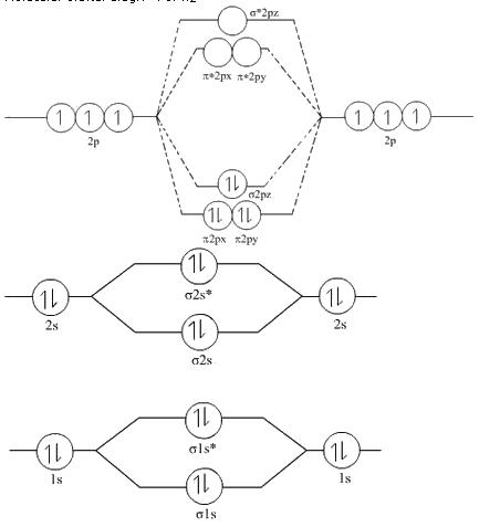 Draw The Molecular Orbital Diagram Of N2 Also Find Its Bond Order