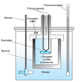 construction of a bomb calorimeter - a bomb calorimeter is a steel vessel  which is coated from inside with gold or platinum to avoid oxidation of  steel