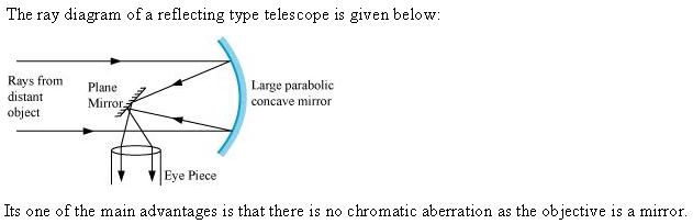 draw a labelled ray diagram of a reflecting type telescope ...
