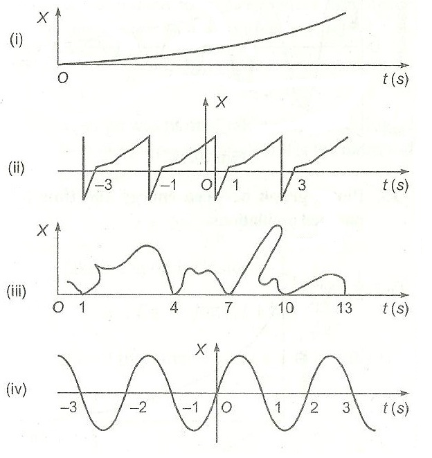 Given Below Are X T Plots For Linear Motion Of A Particle Which Of