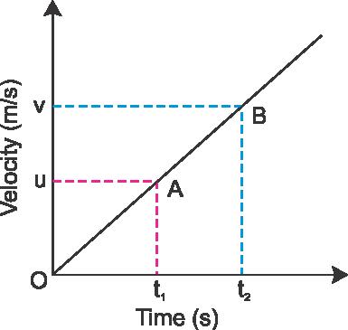 how to derive v u at formula eynwu0yy -Physics - TopperLearning com