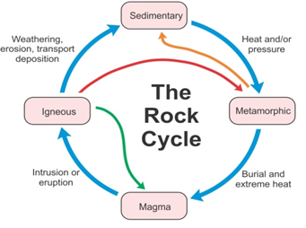 Explain The Rock Cycle With The Help Of A Diagram Zt2kjf2yy
