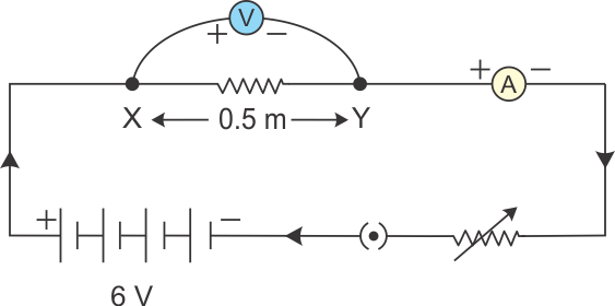 A The Components Of An Electric Circuit Are 05 M Long Nichrome Wire