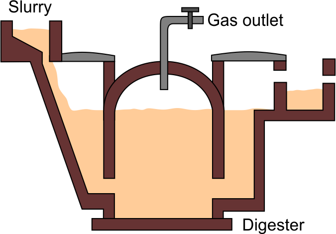 draw a neat diagram of a biogas plant and label i inlet of slurry ii rh topperlearning com