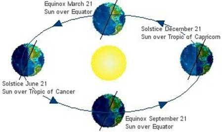 Explain Solstices And Equinoxes With The Help Of A Diagram Sb106f3bb