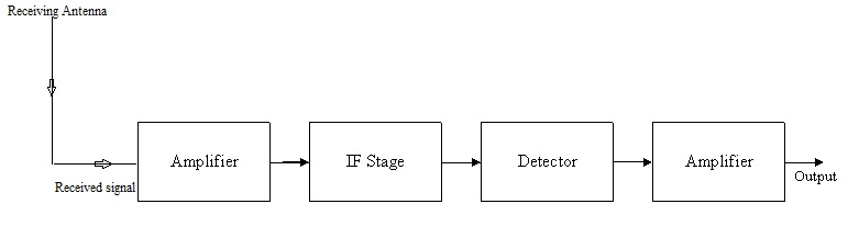 What Is Detector Draw The Block Diagram Of A Receiver Of Am Wave