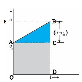 derive velocity time formula for a uniformly accelerated motion