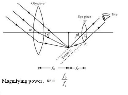 draw a ray diagram of an astronomical telescope in the