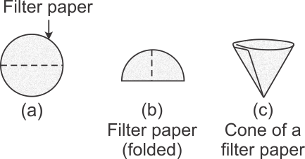 list out the steps for folding of filter paper used for filtration