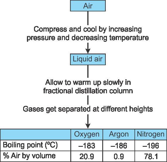 Fractional Distillation For Air on Explain Fractional Distillation Of The Air