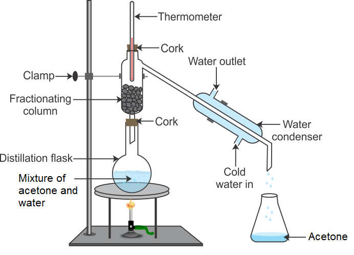 A What Is Fractional Distillation List The Two Conditions Essential