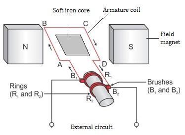 Ac Current Generator Diagram | Wiring Diagram on