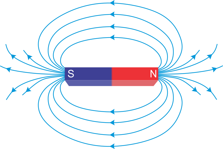 a what are magnetic field lines how is the direction of a magnetic