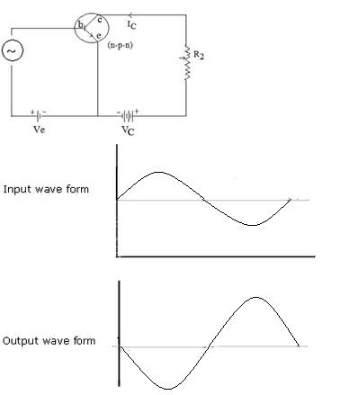 draw a labeled circuit diagram of a common emitter transistor circuit drawing labeled relation output waveform has 180o phase reversal as compared to input and also the output is being amplified
