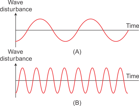 a list the parameters which characterize a sound wave b