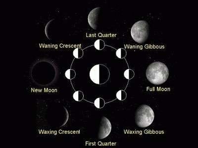 Significance of the Moon in Eid Celebrations