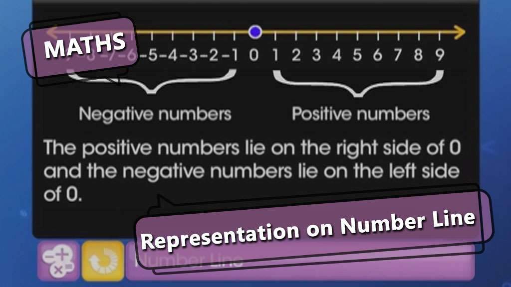 Representation on Number Line -