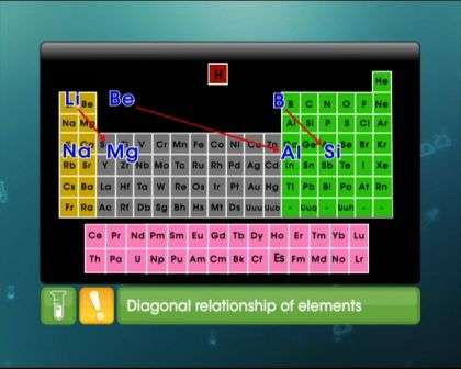 Periodic Classification of Elements - Trends in Chemical Properties of Elements - Exam Decoded