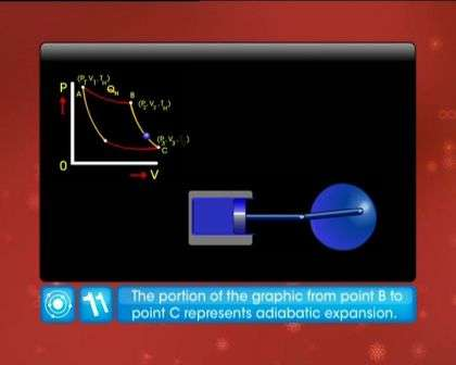 Thermodynamics - Heat Engines and Carnot Engine - Exam Decoded