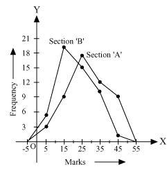 Ncert Solutions Cbse Class 9 Mathematics Chapter - Statistics