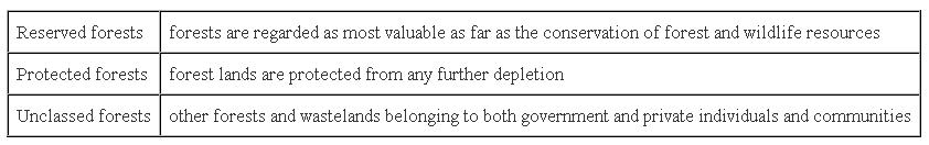 Ncert Solutions Cbse Class 10 Geography Chapter - Forest And Wildlife Resources