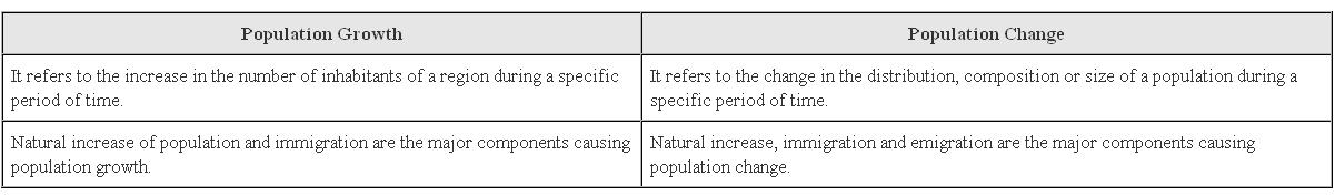 Ncert Solutions Cbse Class 9 Geography Chapter - Population