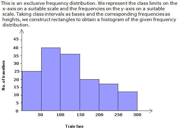 Frank Solutions Icse Class 9 Mathematics Chapter - Graphical Representation Of Statistical Data